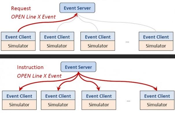 Trainer Event Processing